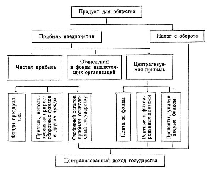 Схема продукта для общества