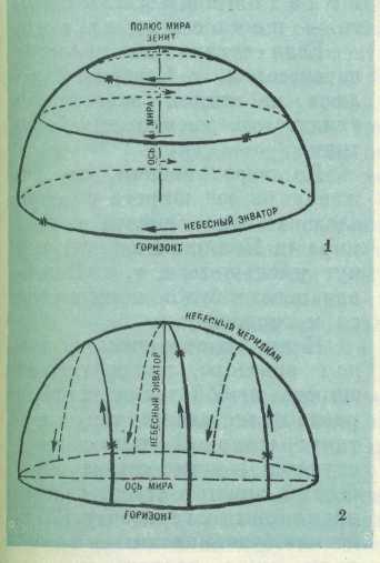 Схема видимого движения звезд